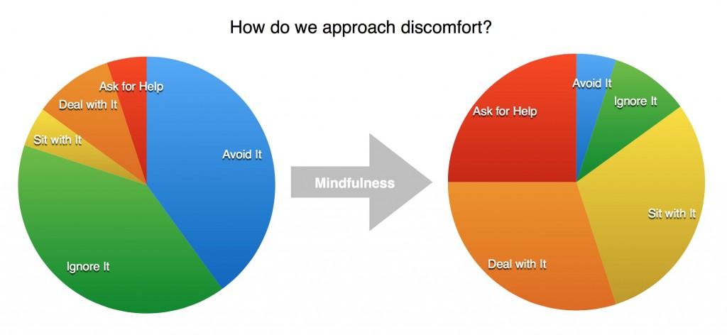 Discomfort Chart