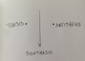 Visual representation of Hegel's dialectic of Thesis, Antithesis, Synthesis